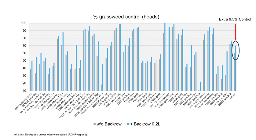 Backrow average improvement in grass-weed control over the last decade
